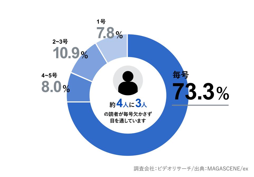 73.3%